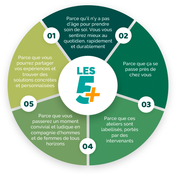 5 Raisons de participer
